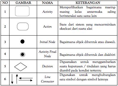Apa itu activity diagram activity diagram ini dibuat berdasarkan sebuah use case atau beberapa use case dalam use case diagram berikut adalah simbol simbol yang ada di dalam ccuart Images