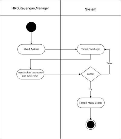 Apa Itu Activity Diagram