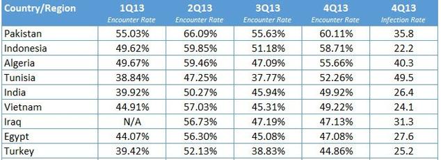 Indonesia-Merupakan-Tingkat-Infeksi-Malware-Terbesar-Kedua-Dunia
