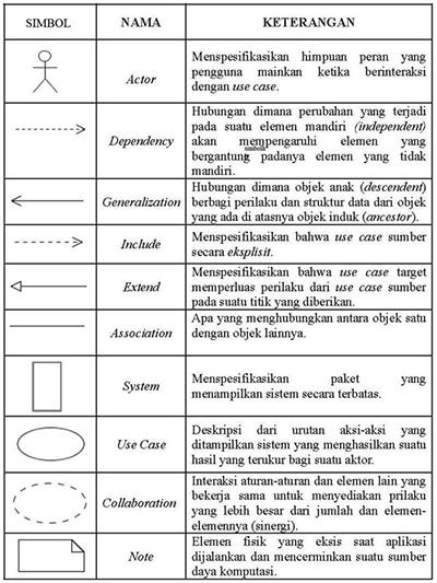 Mengenal use case diagram berikut simbol simbol yang ada pada use case diagram ccuart Choice Image