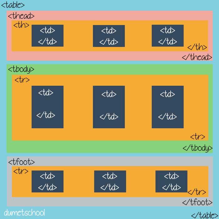 struktur-table