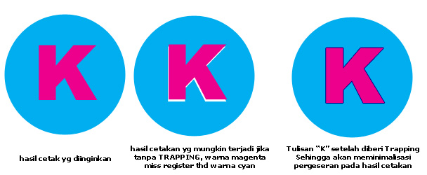 Trap Preset di Adobe Indesign