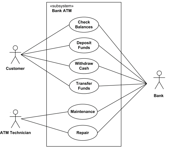 Mengenal Use Case    Diagram