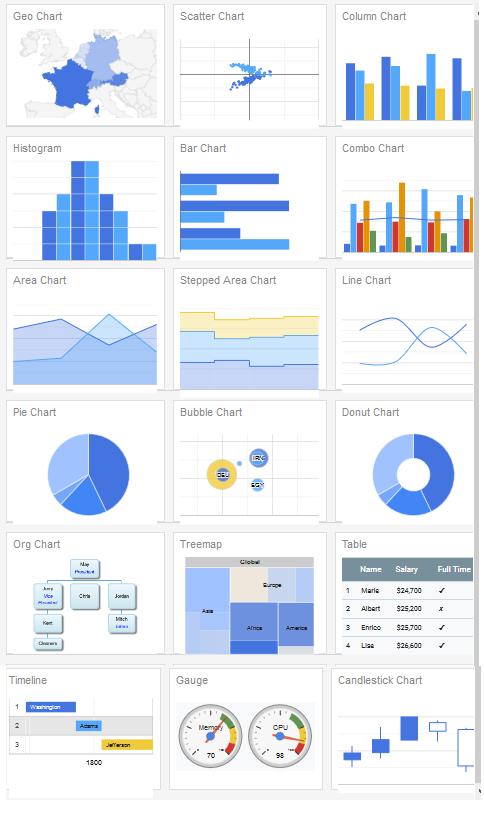 Membuat Chart Pie Dengan Google Chart API